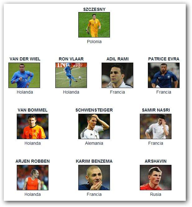 El equipo 'menos' ideal de la Eurocopa 2012