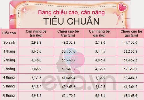 Bảng cân nặng và chiều cao chuẩn cho trẻ 0 - 6 tháng