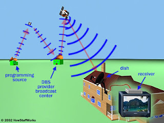 dish network-satellite tv