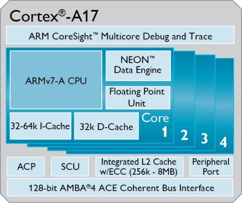 Arm svela al mondo la nuova architettura Cortex A17 che sarà destinata ai tablet e smartphone (e non solo) di fascia media del 2015