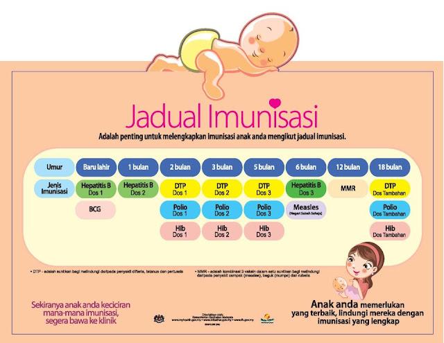 Dzal Aidi Fiqry Cucuk 18 bulan untuk Imunisasi Terakhir DTP, Polio, HIP - dos tambahan