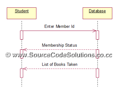 uml diagrams for book bank management system   cs   case tools    collaboration diagram