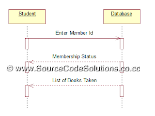 Uml diagrams for book bank management system cs1403 case tools lab collaboration diagram ccuart Choice Image