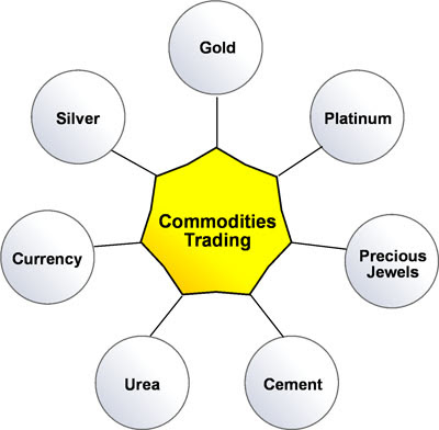 Edelweiss commodities trading software download