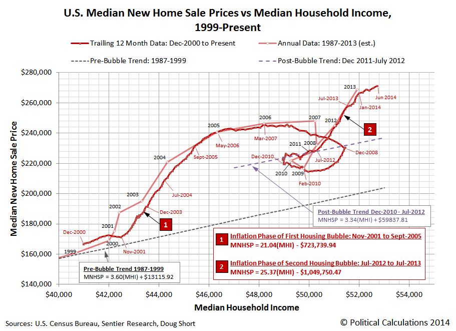 U.S. Median New Home Sale Prices vs Median Household Income, 1999-Present, through June 2014