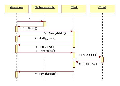 Uml diagrams for railway reservation programs and notes for mca sequence diagram for booking ticket deployment ccuart