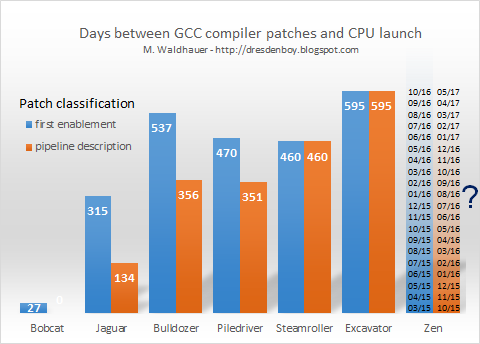 Days between GCC compiler patches and CPU launch of Bulldozer and Cat core family CPUs with speculation of Zen launch.