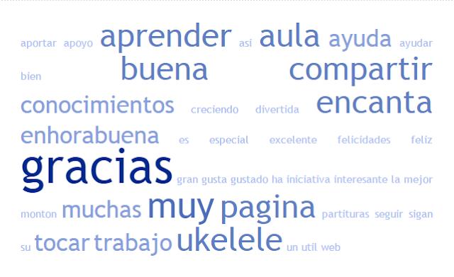 Cloud Tag La Brújula Musical 2015