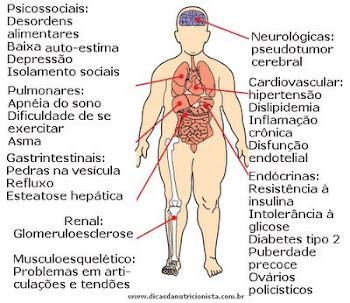 Problemas decorrentes em função da obesidade. Uma imagem vale mais que mil palavras.