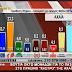 Αχαία: Δημοσκόπηση σοκ για το ΠΑΣΟΚ- Το ΣΥΡΙΖΑ προηγείται με 9,6 μονάδες από την Ν.Δ