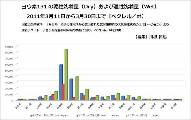ヨウ素131の乾性沈着量(Dry)および湿性沈着量(Wet)2011年3月11日から3月30日まで(ベクレル/㎡)