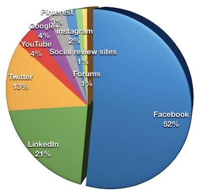 Facebook - mạng xã hội quan trọng nhất cho marketing