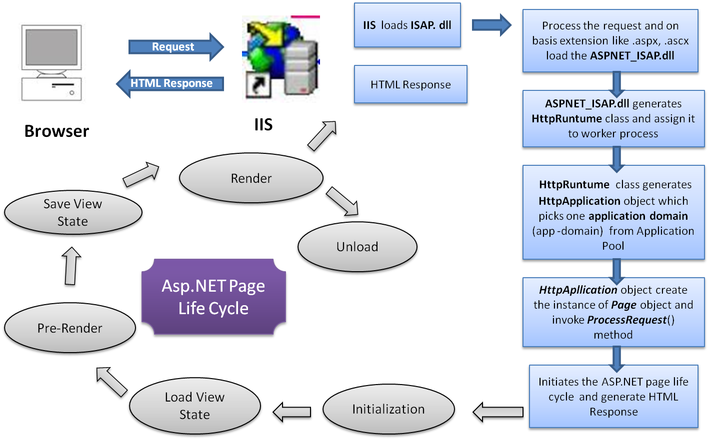 Dotnet adda net is used to produce interactive data driven web applications over the internet it consists of a large number of controls like text boxes pooptronica Images
