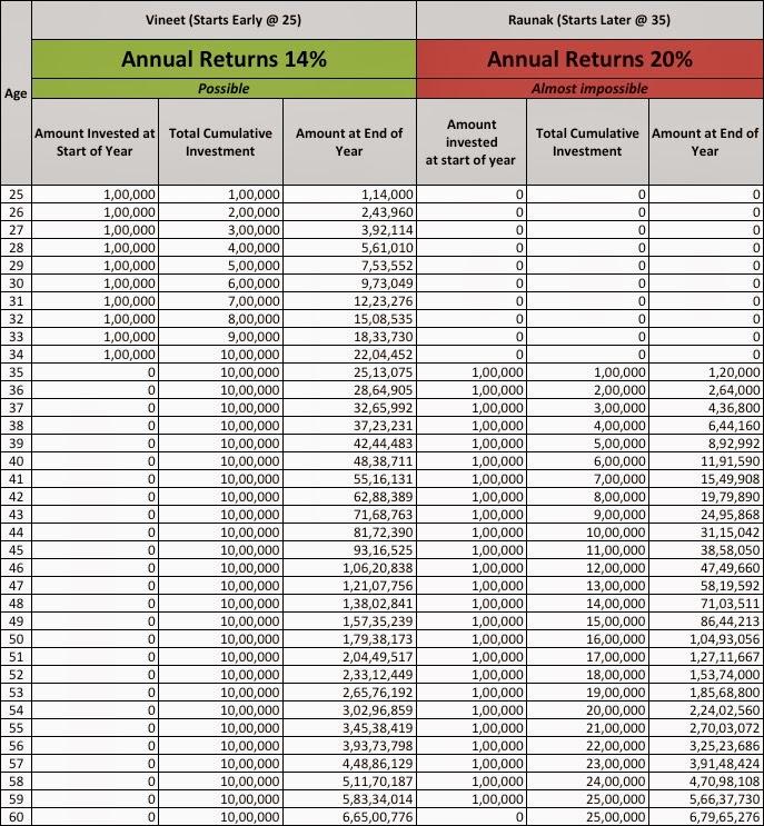 Delay in Investing Scenario 5