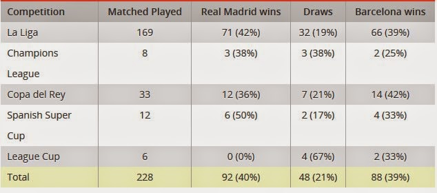 Barcelona vs. Real Madrid All Records