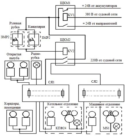 Схема авральной сигнализации