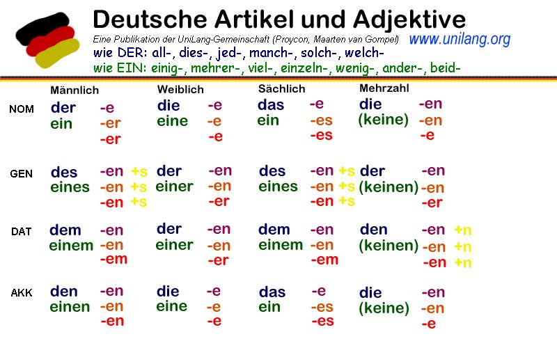reading auf deutsch