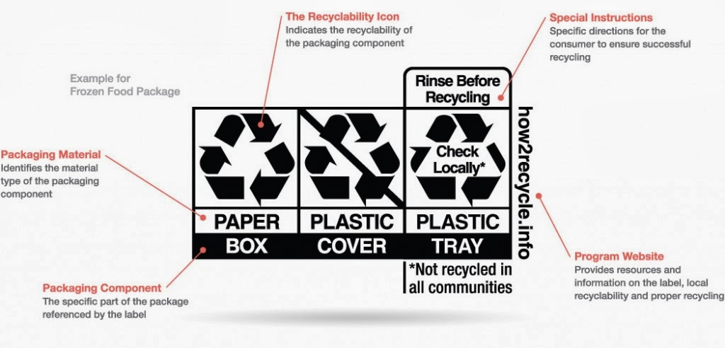 Etiquetas de productos que - Como reciclar correctamente ...