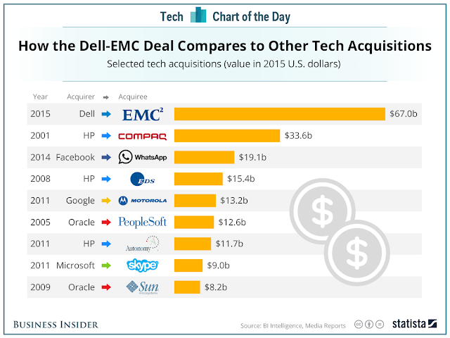 """ technology industry's biggest  acquisitions"""
