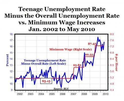 minimum wage and unemployment rate This unemployment effect from the minimum wage does not occur across the entire labour market, and indeed, it affects only those areas where the designated minimum wage actually impacts the prevailing wage rates.