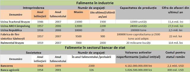 Industria falimentată după revoluție