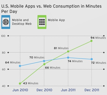 Should you build a mobile app or mobile website