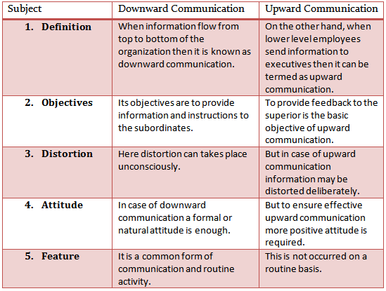 disadvantages of lateral communication Disadvantages of horizontal communication though horizontal communication is essential for smooth functioning of an organization, it is not completely free.