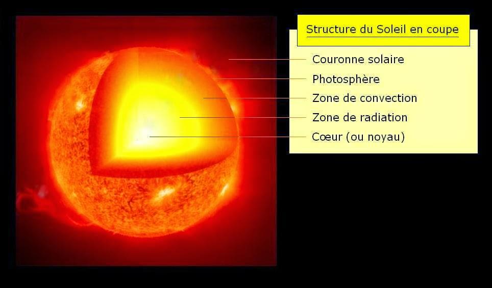 A la rencontre du soleil