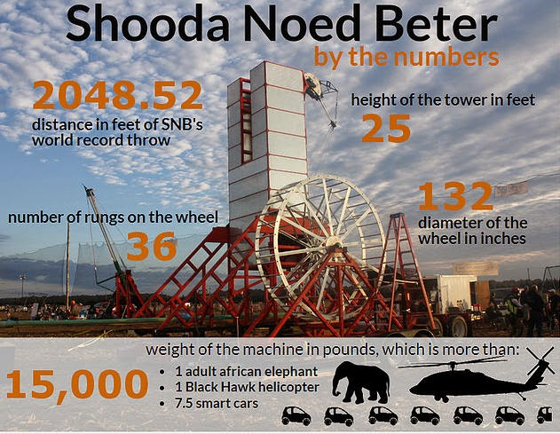 Specifications for Shooda Noed Beter, Human Powered Catapult