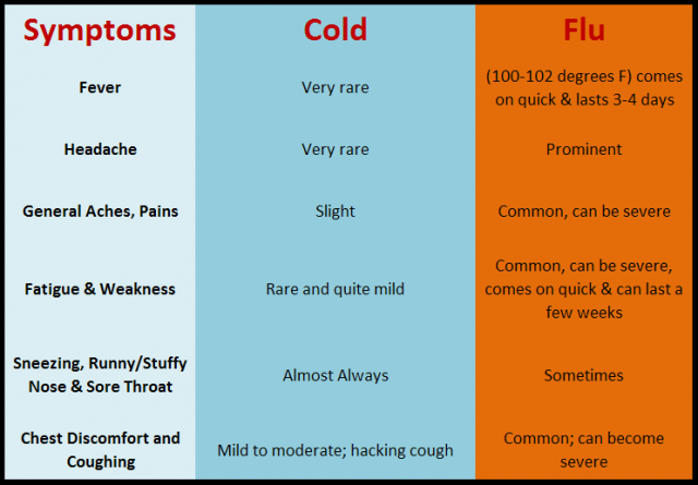 And pictures cold and flu complete list of natural home remedies