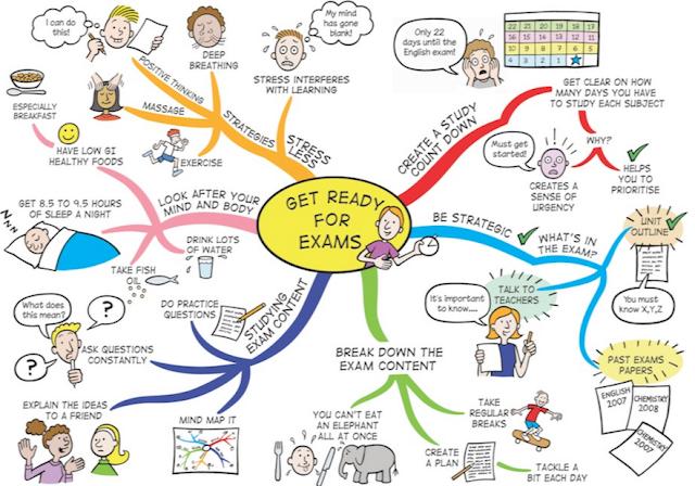 परीक्षा की तैयारी कैसे करें