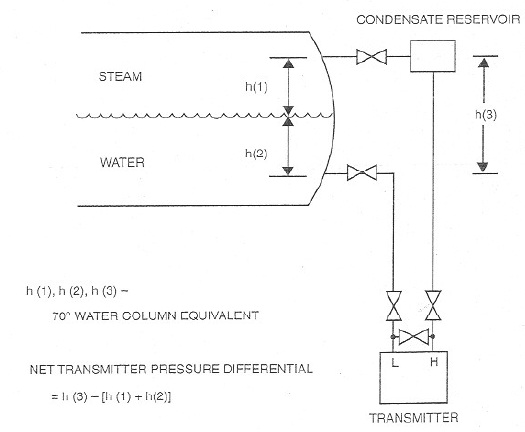Steam Boiler: Drum Level