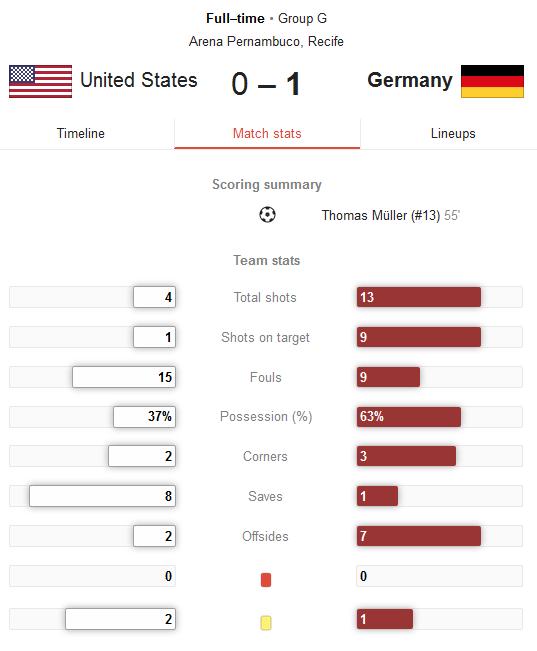 Hasil Pertandingan Amerika Serikat vs Jerman Tadi Malam 26-27 Juni 2014