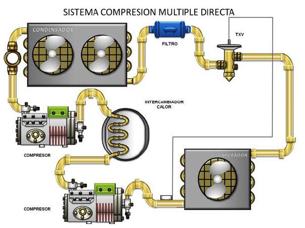 Circuito Basico De Refrigeracion : Principios basicos de refrigeracion los mejores tecnicos