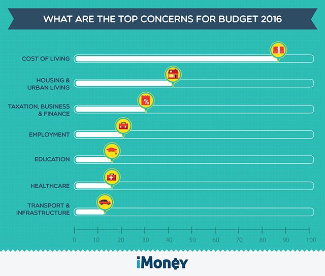 Malaysia Budget 2016, Bajet Malaysia 2016, Pecahan Bajet 2016, byrawlins, byrawlinsdotcom, cari extra income, cari duit lebih, big bonus,
