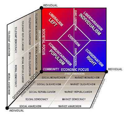 political spectrum What is a political spectrum a political spectrum is a way of classifying different political positions usually on a range usually from left to right liberals on the left, conservatives on the right the terms left and right originated in france during the french revolution.