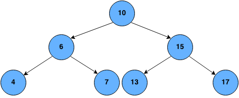 level order traversal of BST
