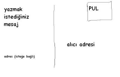 kartpostal-nasıl-yollanır-adres-pul-gönderen-adı-hazırlamak