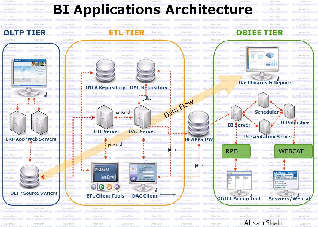 Oracle bi applications knowledge base bi applications for Architecture bi