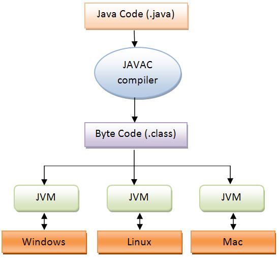 Download Tutorial Untuk Belajar Pemrograman Java