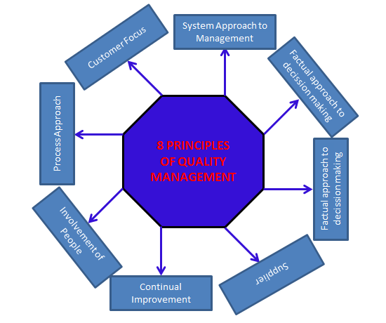 the eight principles of quality management principles management essay The eight principles of quality management principles management essay february 8, 2018 admin alkmgmt leave a comment this document introduces the eight quality management principles on which the quality management system standards of the iso 9000:2000 and iso 9000:2008 series are based.