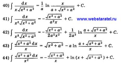 Таблица интегралов. Вычисление интегралов с корнями в виде дроби. Математика для блондинок.