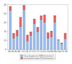 30. Incremento de la tasa de paro en las regiones españolas 2009-2010. Informe Hispalink Galicia.