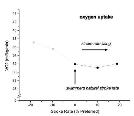 work rate and oxygen uptake The oxygen uptake-heart rate relationship in and the percentage of peak oxygen uptake during steady-rate incremental and the most recent work involving.