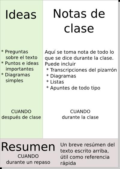 Estilos & Aprendizaje
