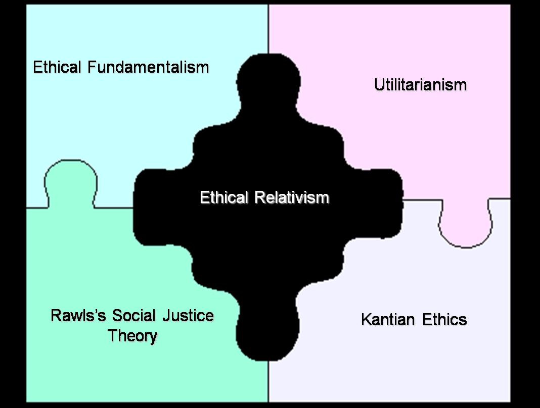 Etika Bisnis Etika Fundamentalism Etika Relativis