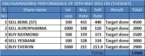 ONLYGAIN PERFORMANCE OF 30TH MAY 2012 ON (WEDNESDAY)