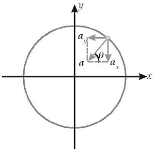 Percepatan a dan komponen vektornya menurut sumbu-x dan sumbu-y.