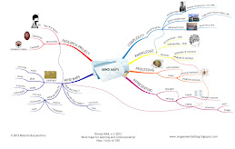 Mind maps for learning and communication