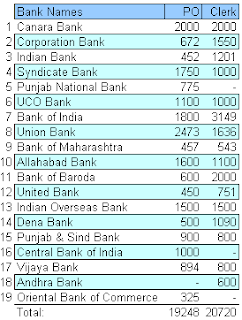 PSU Bank Clerk Recruitment 2012 through IBPS CWE